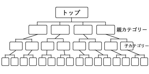ピラミッド型サイト構成